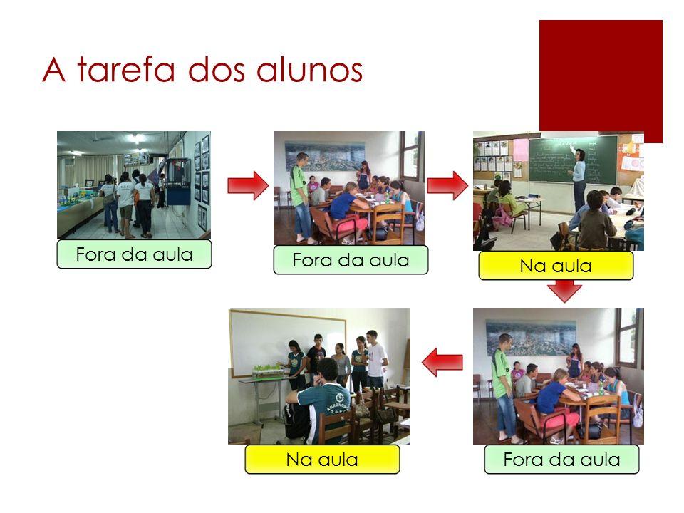 A tarefa dos alunos Fora da aula Fora da aula Na aula Na aula