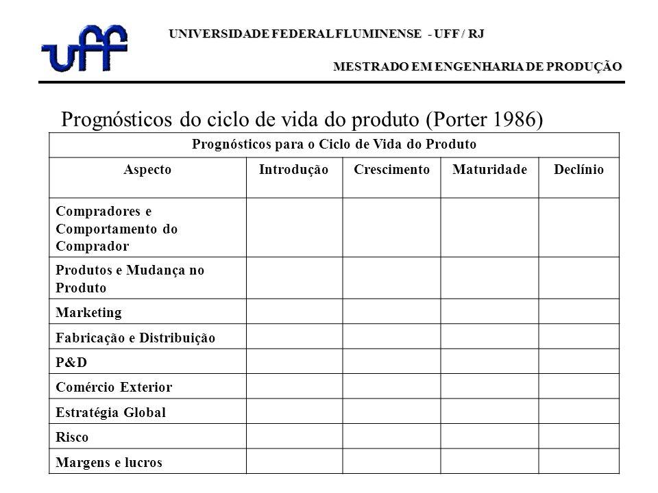 Prognósticos do ciclo de vida do produto (Porter 1986)