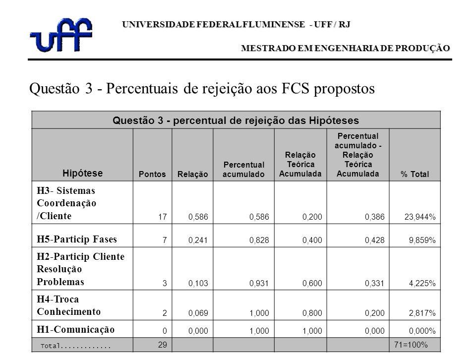 Questão 3 - Percentuais de rejeição aos FCS propostos