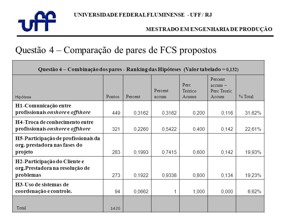 Questão 4 – Comparação de pares de FCS propostos