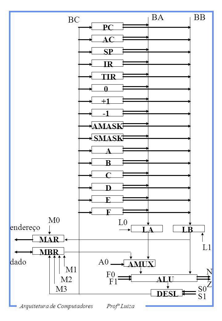 BA BB BC PC AC SP IR TIR +1 -1 AMASK SMASK A B C D E F M0 L0 endereço