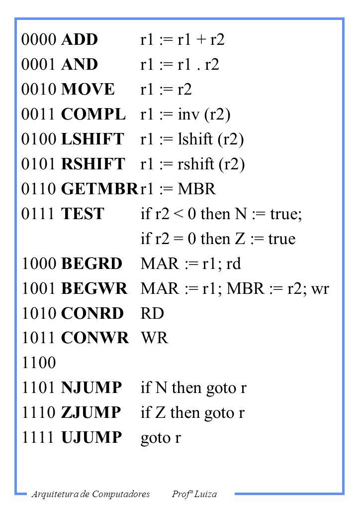 0000 ADD r1 := r1 + r20001 AND r1 := r1 . r2. 0010 MOVE r1 := r2. 0011 COMPL r1 := inv (r2) 0100 LSHIFT r1 := lshift (r2)