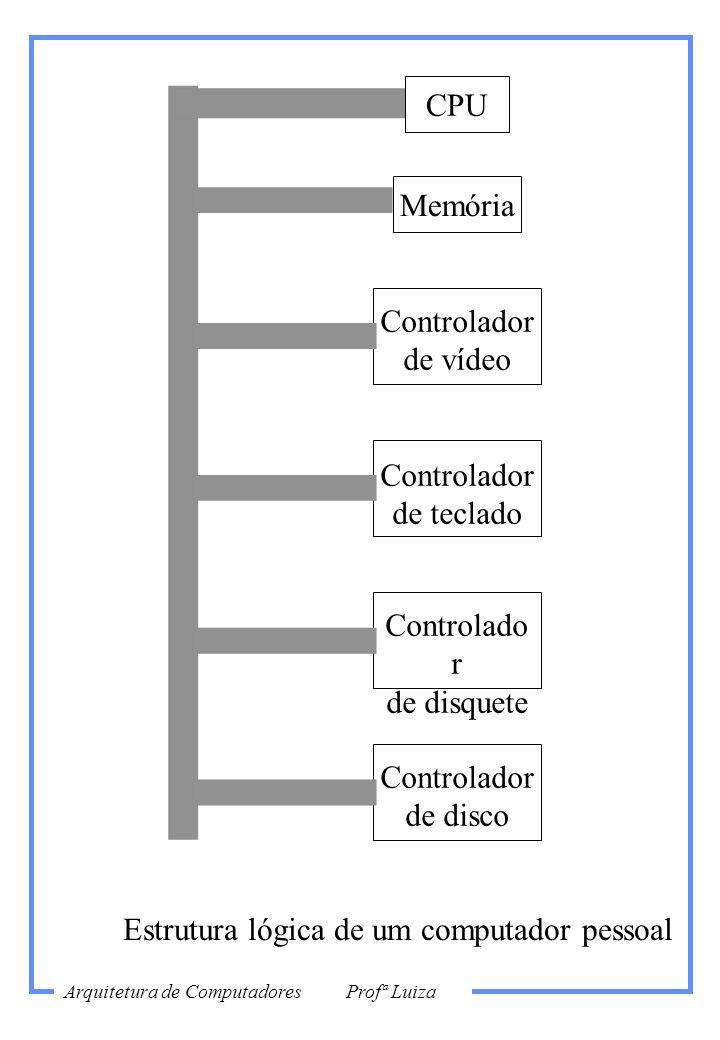 Estrutura lógica de um computador pessoal