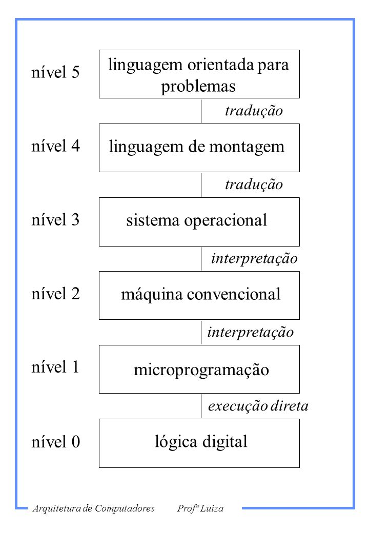 linguagem orientada para problemas