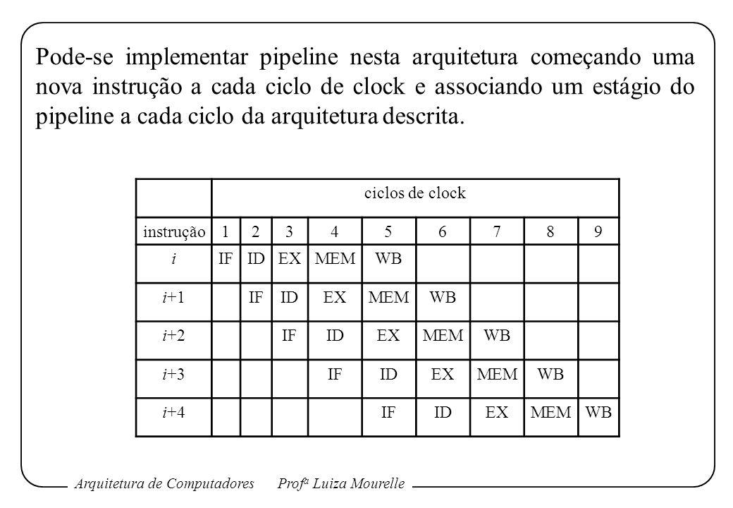 Pode-se implementar pipeline nesta arquitetura começando uma nova instrução a cada ciclo de clock e associando um estágio do pipeline a cada ciclo da arquitetura descrita.