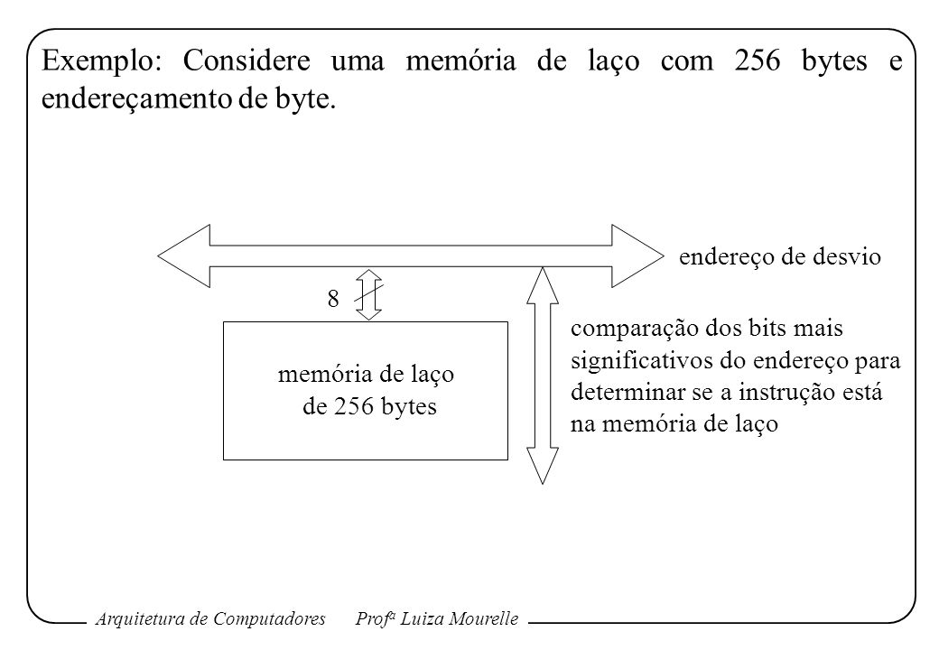 Exemplo: Considere uma memória de laço com 256 bytes e endereçamento de byte.