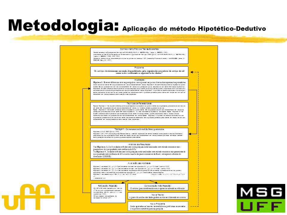 Metodologia: Aplicação do método Hipotético-Dedutivo