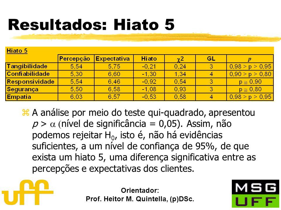 Resultados: Hiato 5