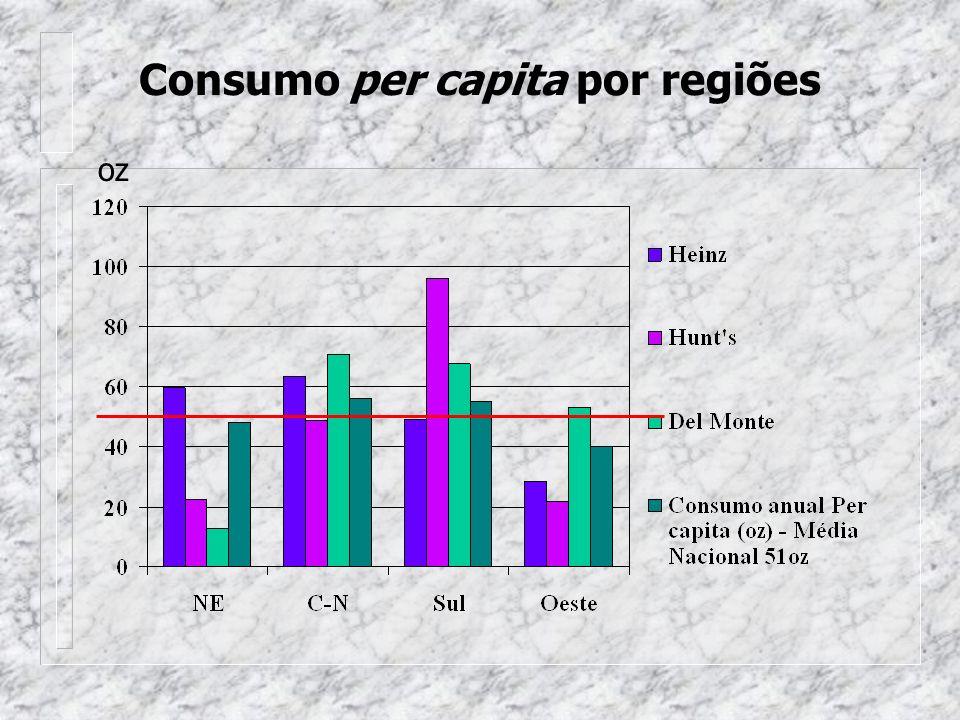 Consumo per capita por regiões