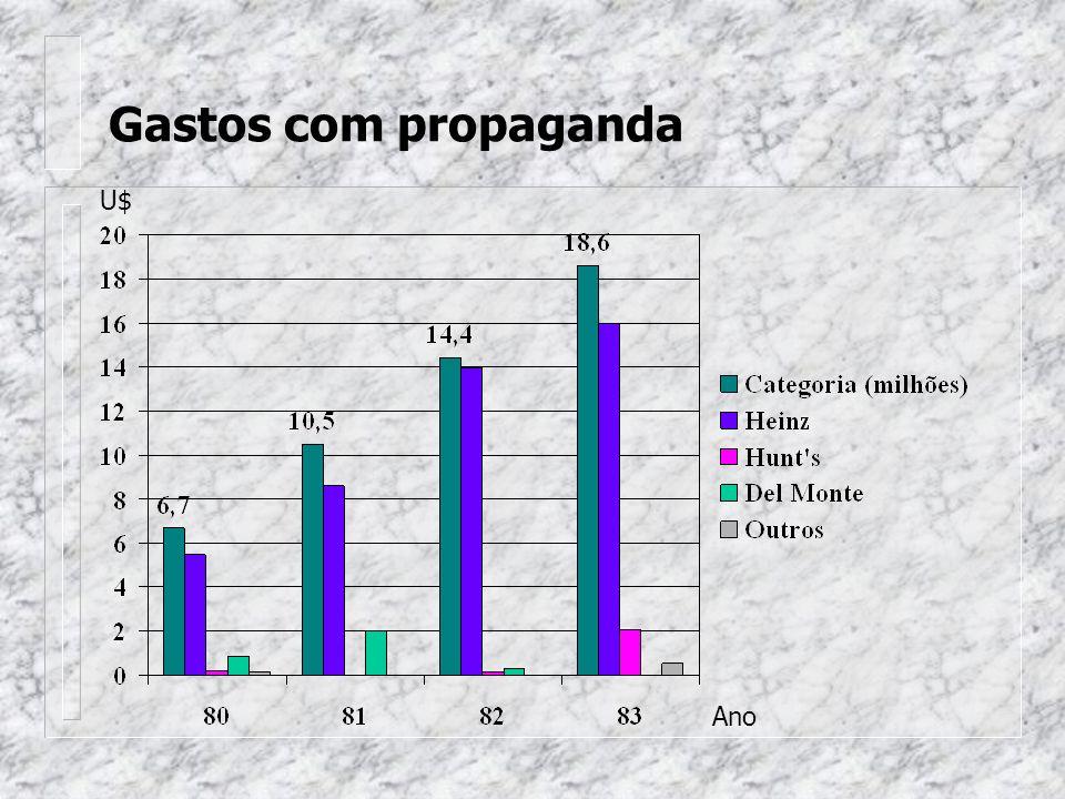 Gastos com propaganda U$ Ano