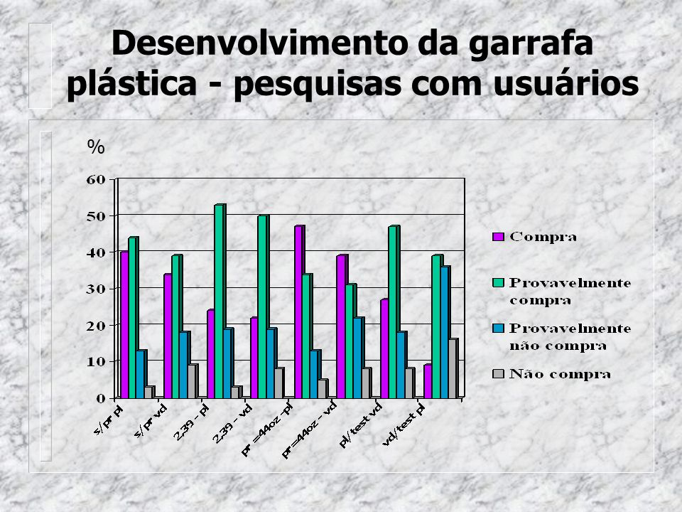 Desenvolvimento da garrafa plástica - pesquisas com usuários