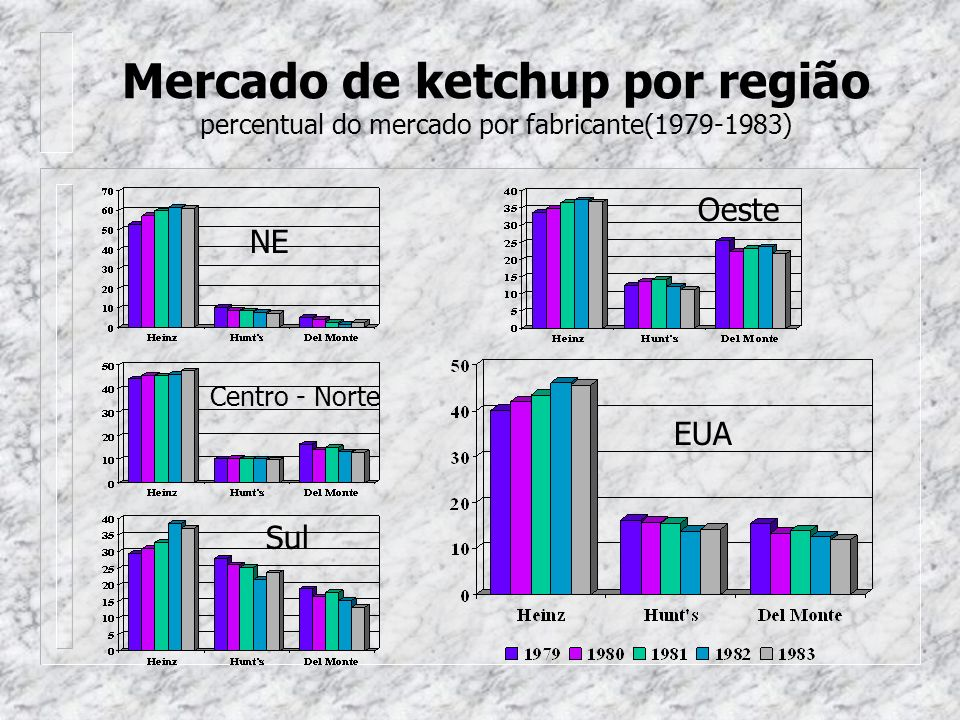 Mercado de ketchup por região percentual do mercado por fabricante(1979-1983)