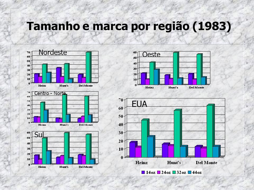 Tamanho e marca por região (1983)