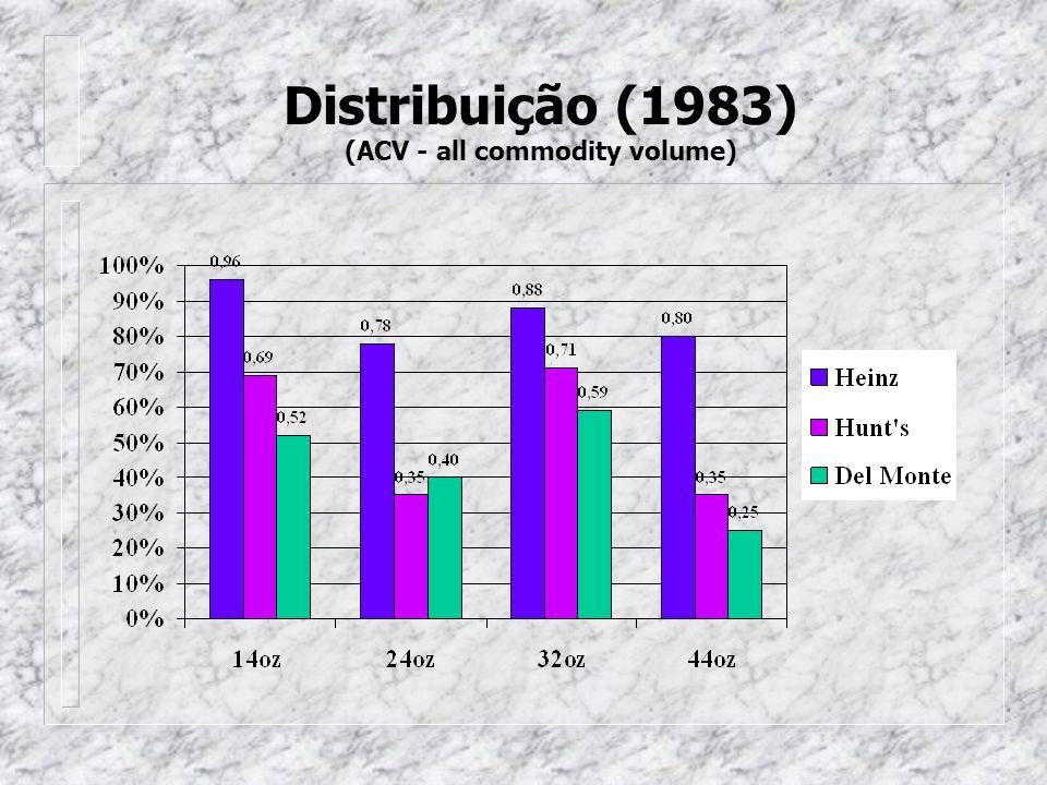 Distribuição (1983) (ACV - all commodity volume)