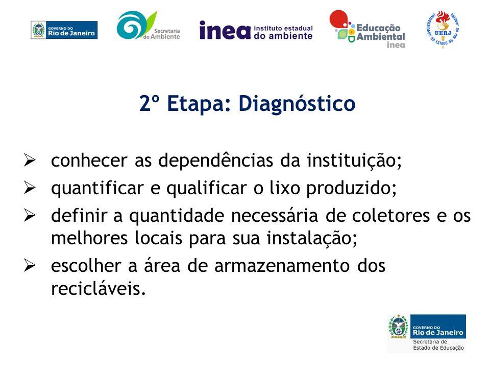 2º Etapa: Diagnóstico conhecer as dependências da instituição;