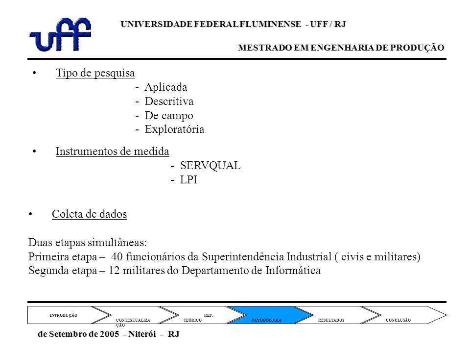 Instrumentos de medida - SERVQUAL - LPI