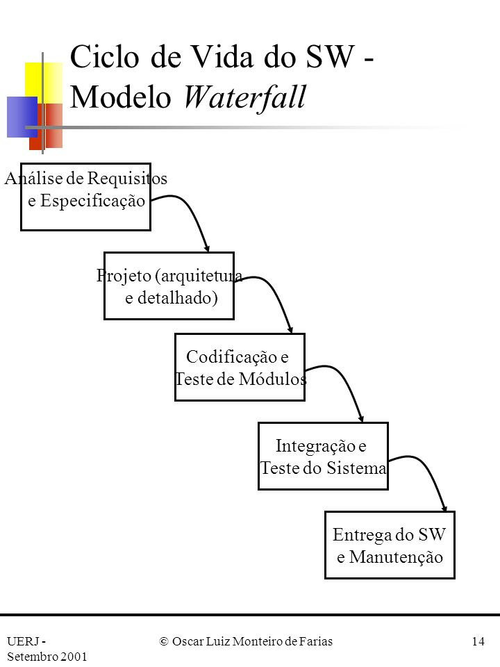Ciclo de Vida do SW - Modelo Waterfall