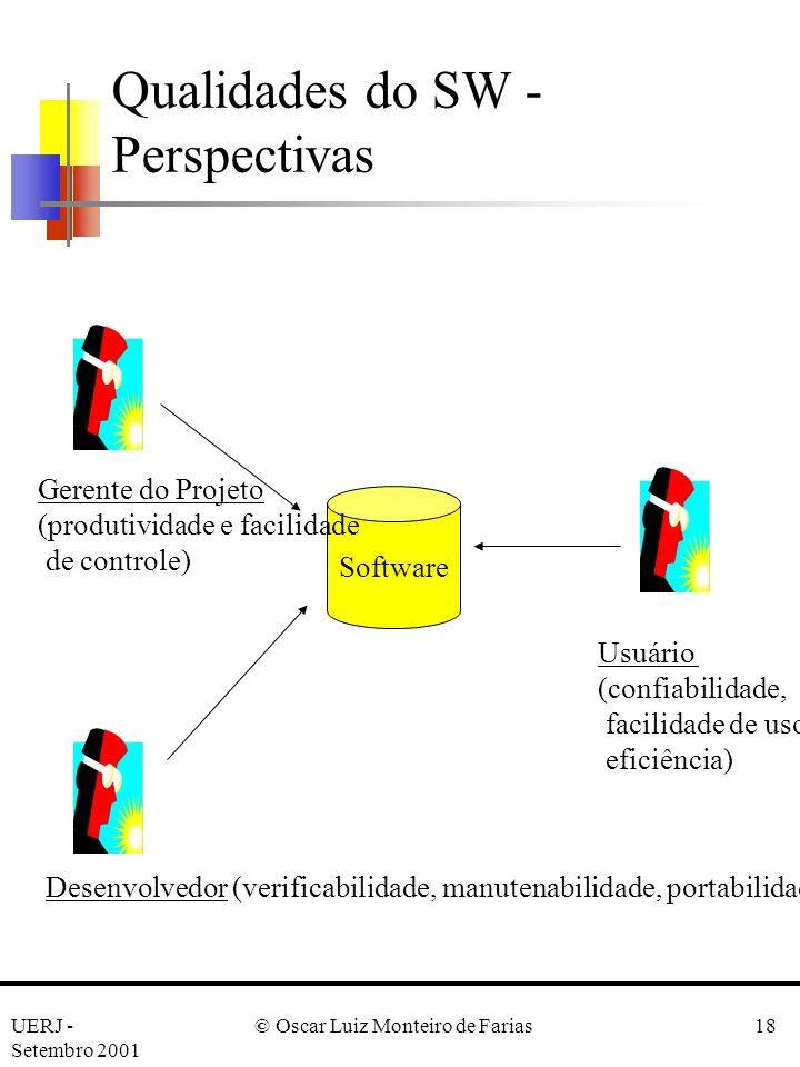 Qualidades do SW - Perspectivas