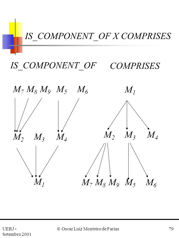 IS_COMPONENT_OF X COMPRISES