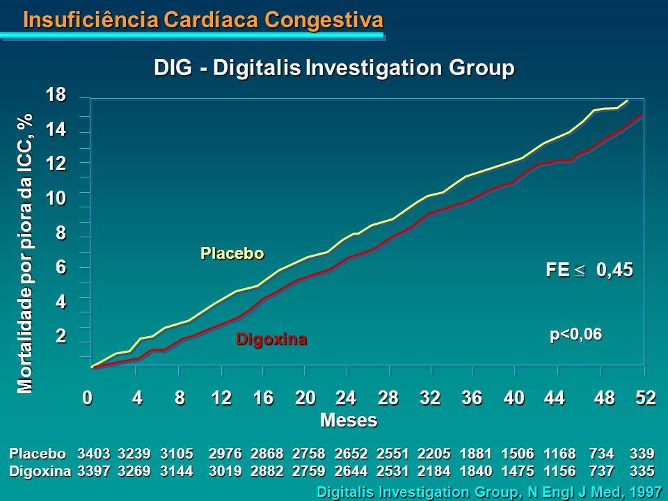 DIG - Digitalis Investigation Group