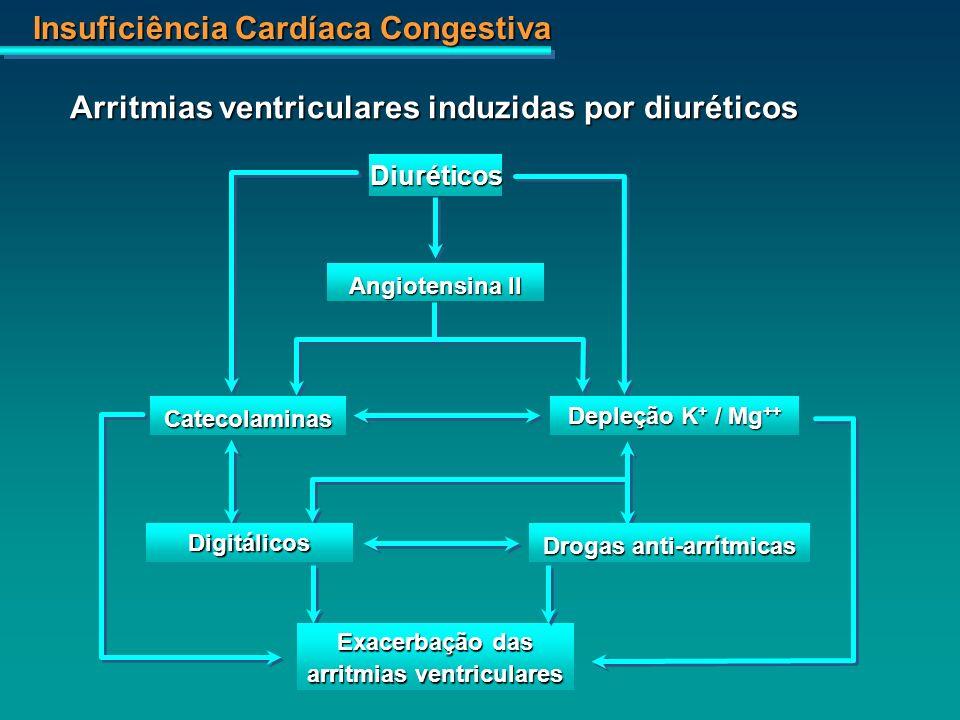 Drogas anti-arrítmicas arritmias ventriculares
