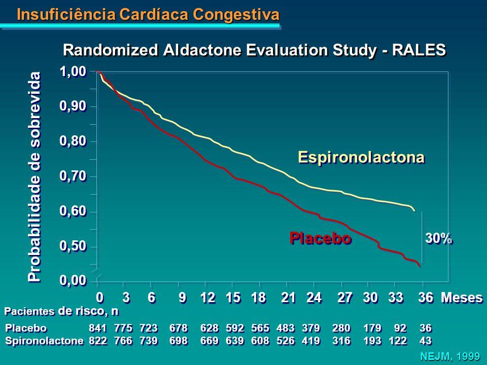 Randomized Aldactone Evaluation Study - RALES