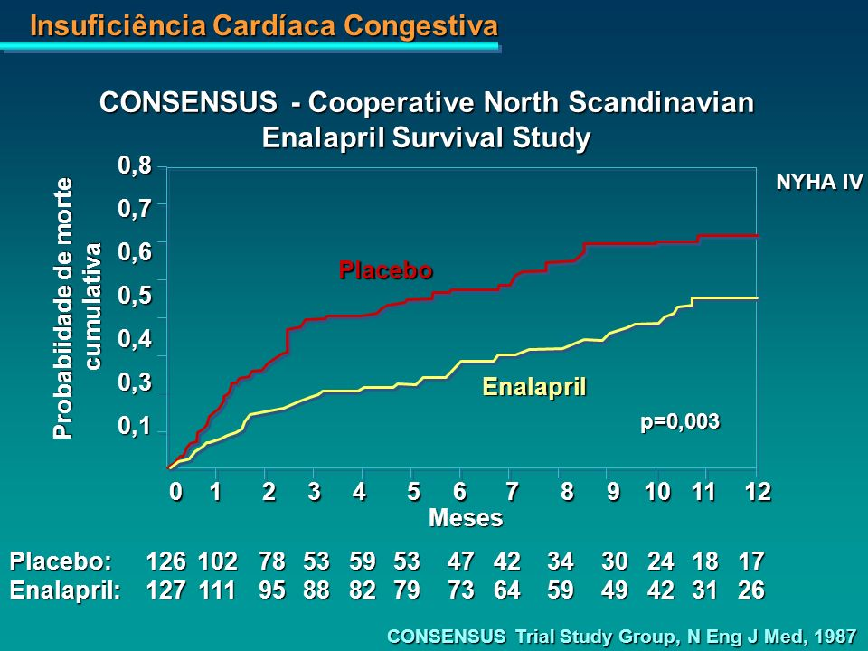 CONSENSUS - Cooperative North Scandinavian Enalapril Survival Study