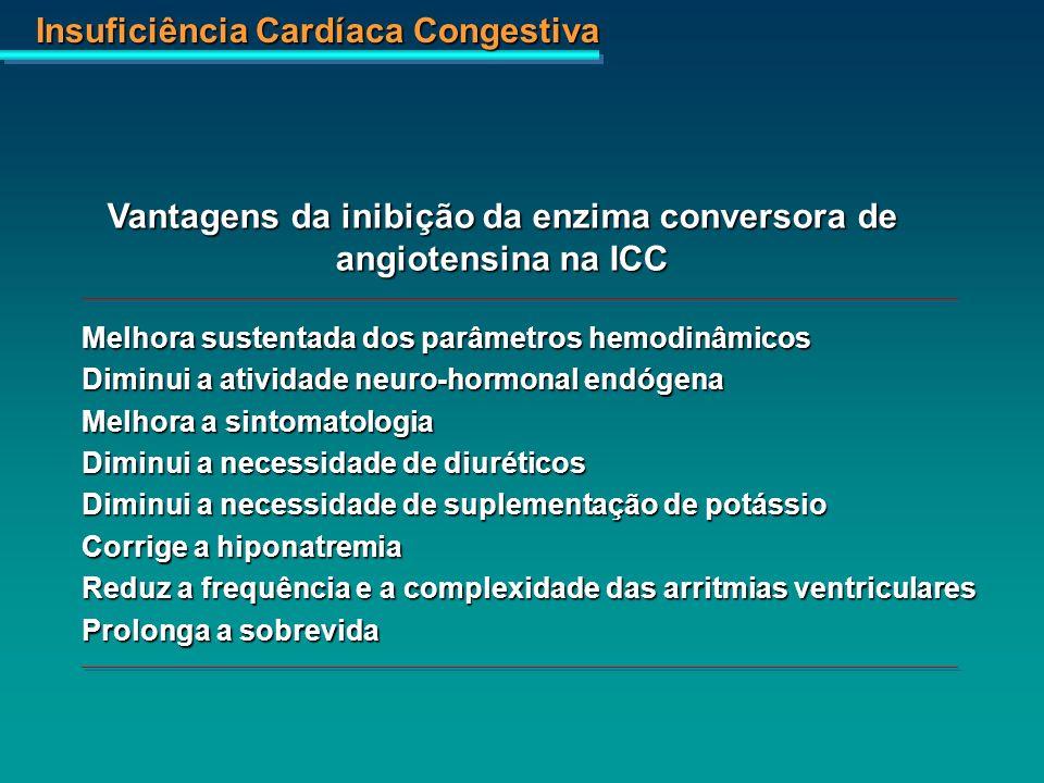 Vantagens da inibição da enzima conversora de angiotensina na ICC