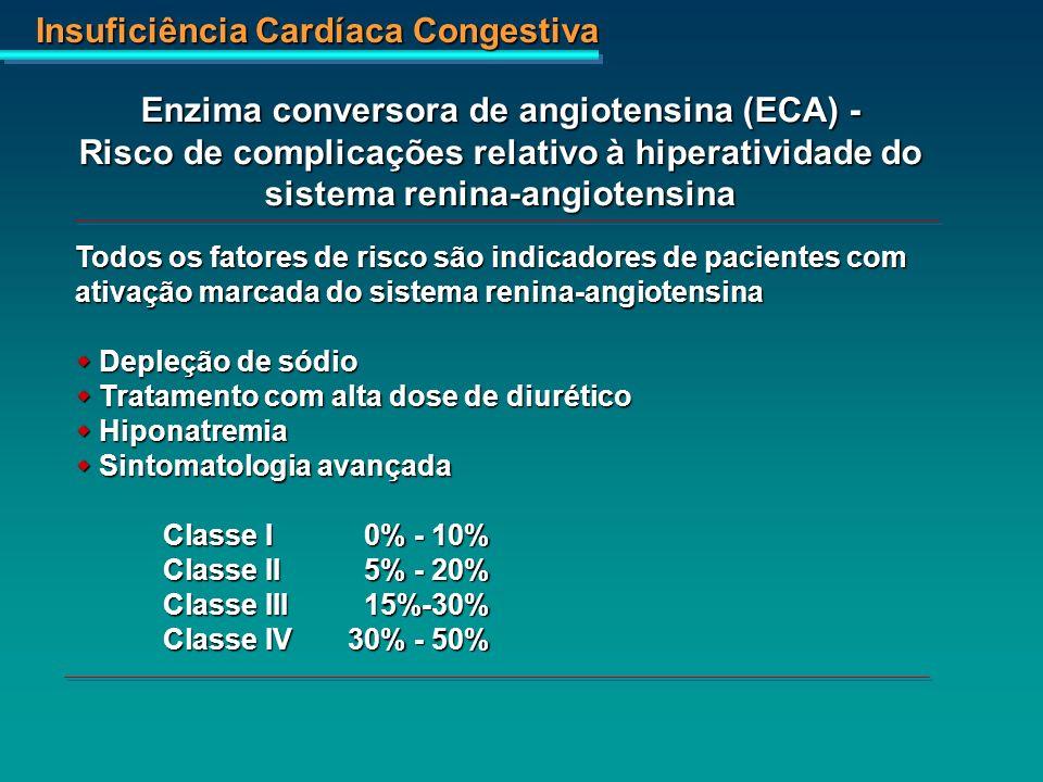 Enzima conversora de angiotensina (ECA) - Risco de complicações relativo à hiperatividade do sistema renina-angiotensina