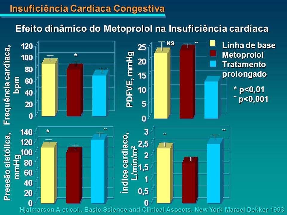 Efeito dinâmico do Metoprolol na Insuficiência cardíaca
