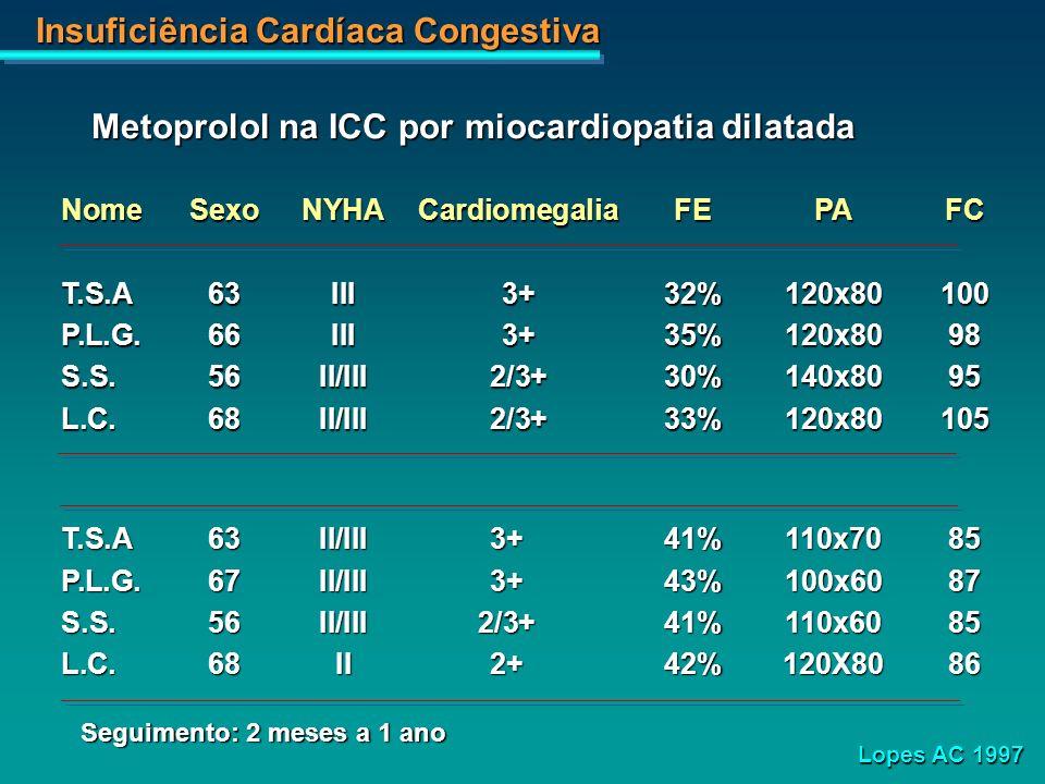 Metoprolol na ICC por miocardiopatia dilatada