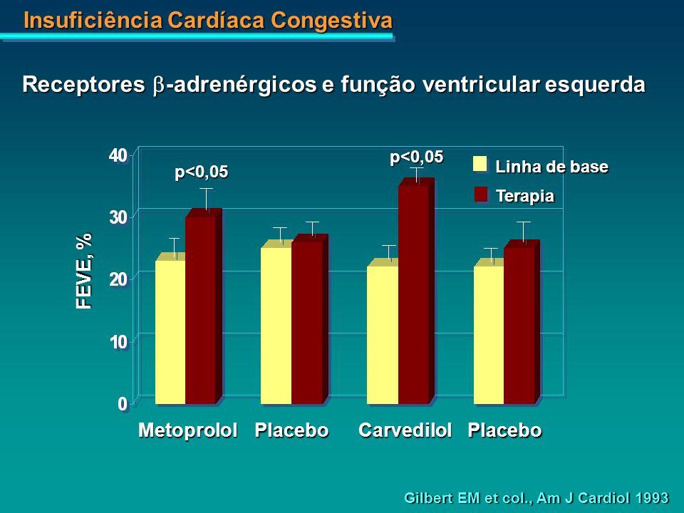 Receptores b-adrenérgicos e função ventricular esquerda