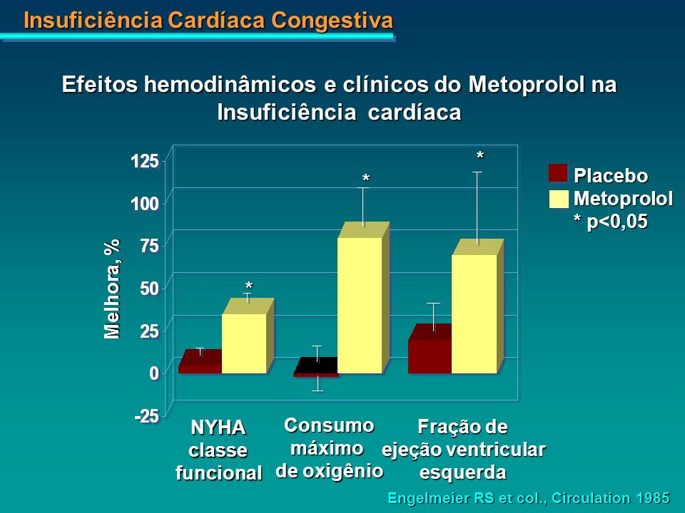 Efeitos hemodinâmicos e clínicos do Metoprolol na Insuficiência cardíaca