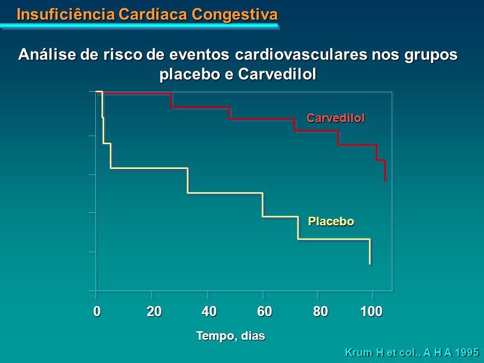 Análise de risco de eventos cardiovasculares nos grupos placebo e Carvedilol