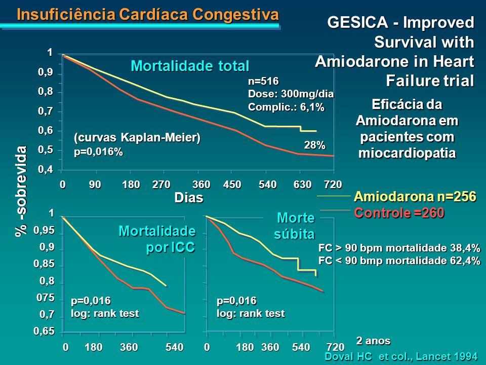 Eficácia da Amiodarona em pacientes com miocardiopatia