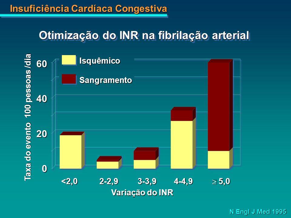 Otimização do INR na fibrilação arterial