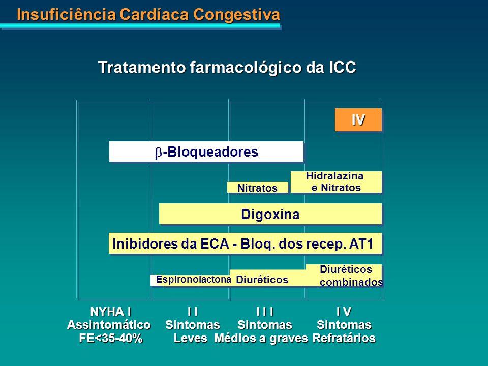 Tratamento farmacológico da ICC