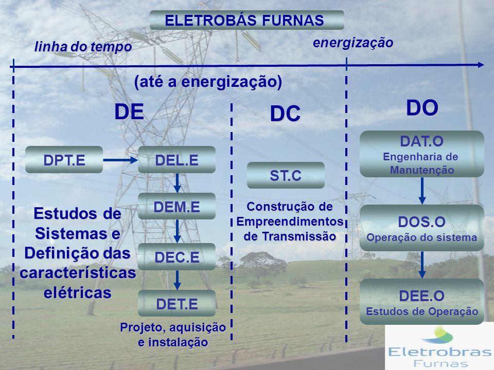 DO DE DC (até a energização)