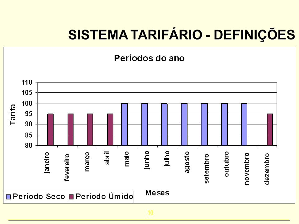 SISTEMA TARIFÁRIO - DEFINIÇÕES