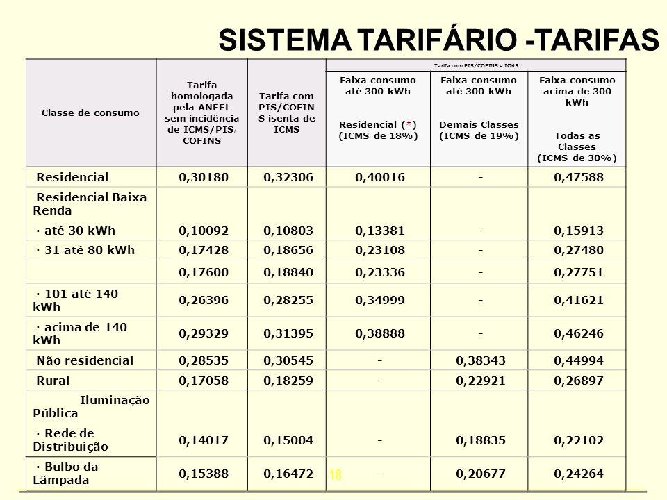 SISTEMA TARIFÁRIO -TARIFAS