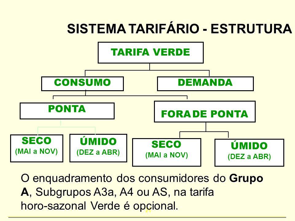 SISTEMA TARIFÁRIO - ESTRUTURA