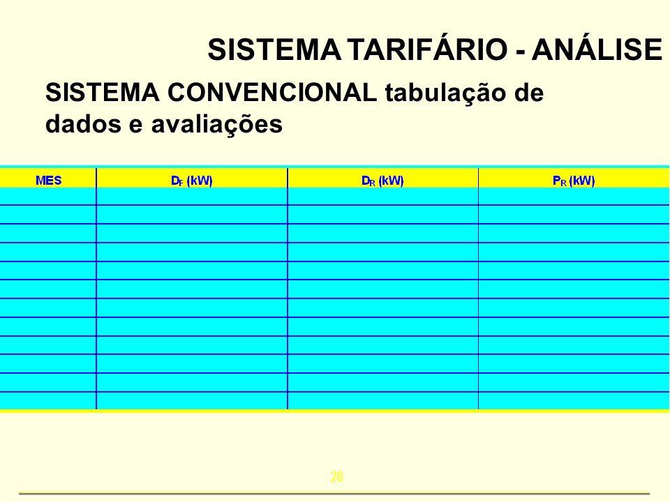 SISTEMA TARIFÁRIO - ANÁLISE