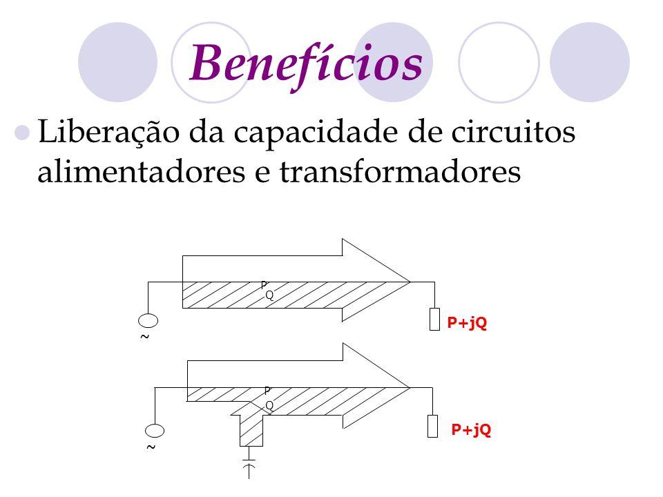 Benefícios Liberação da capacidade de circuitos alimentadores e transformadores P Q P+jQ ~