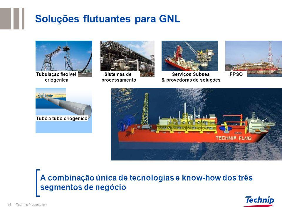 Soluções flutuantes para GNL