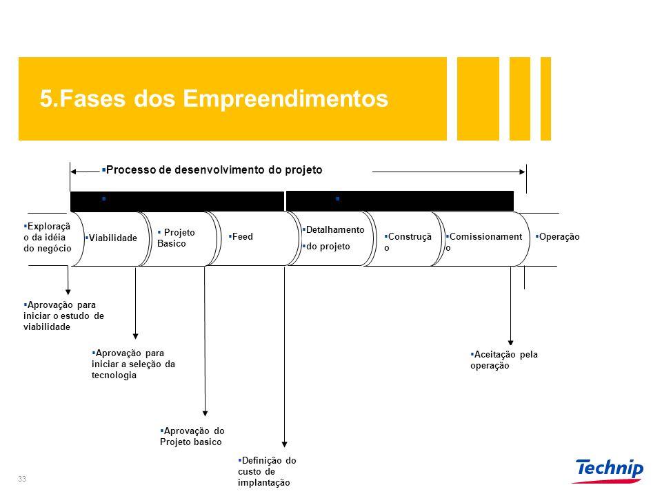 5.Fases dos Empreendimentos
