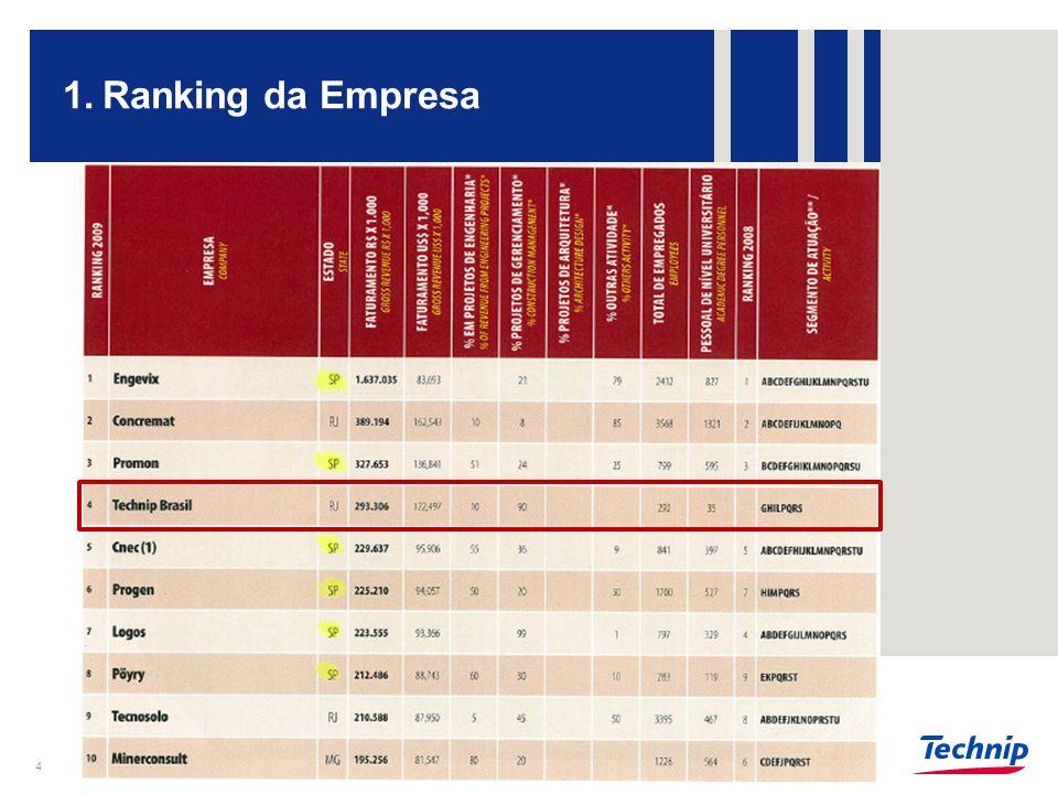 Ranking da Empresa 4