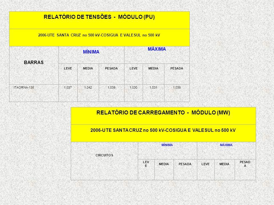 RELATÓRIO DE TENSÕES - MÓDULO (PU)
