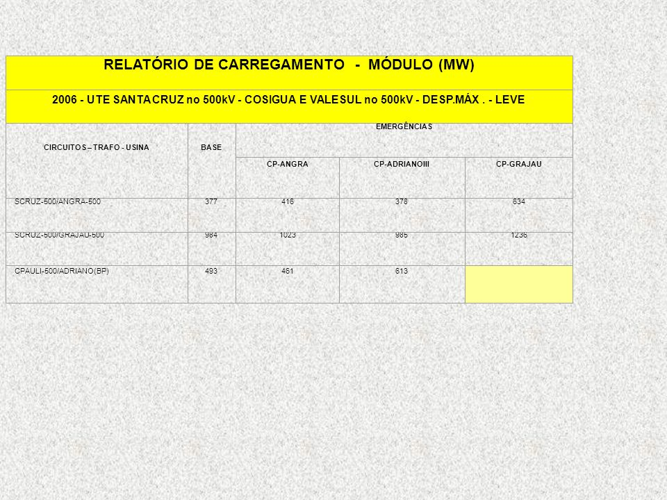 RELATÓRIO DE CARREGAMENTO - MÓDULO (MW)