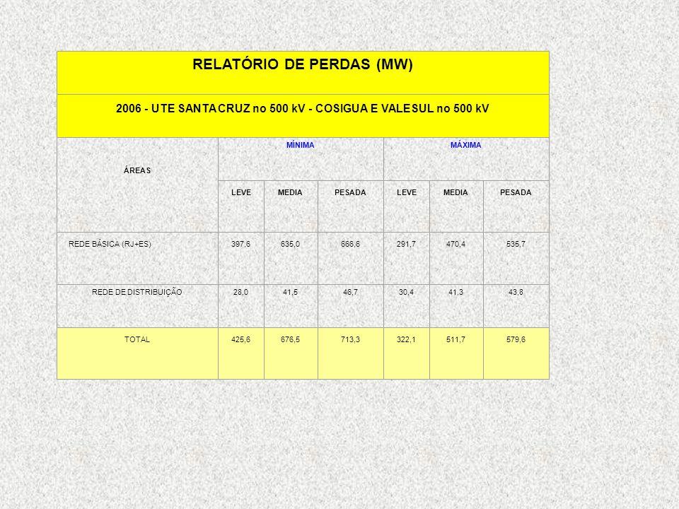RELATÓRIO DE PERDAS (MW)