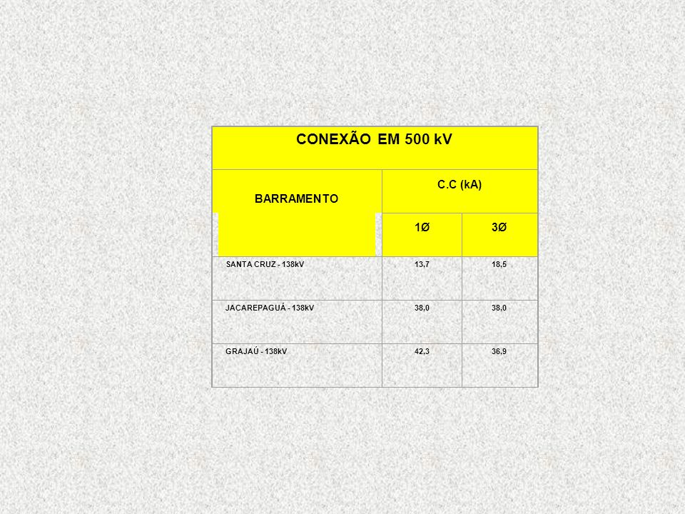 CONEXÃO EM 500 kV BARRAMENTO C.C (kA) 1Ø 3Ø SANTA CRUZ - 138kV 13,7